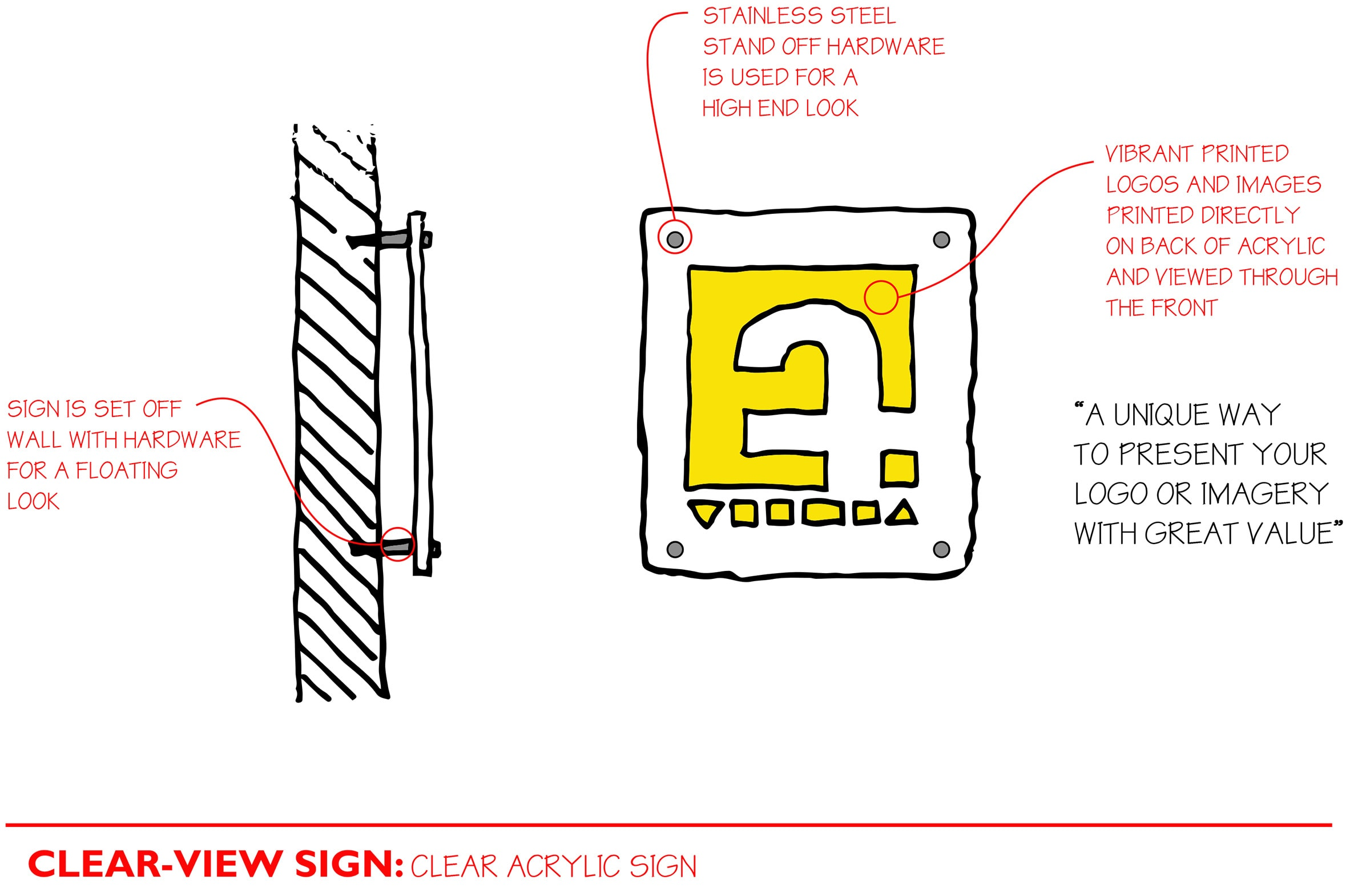 Clear Acrylic Sign Diagram