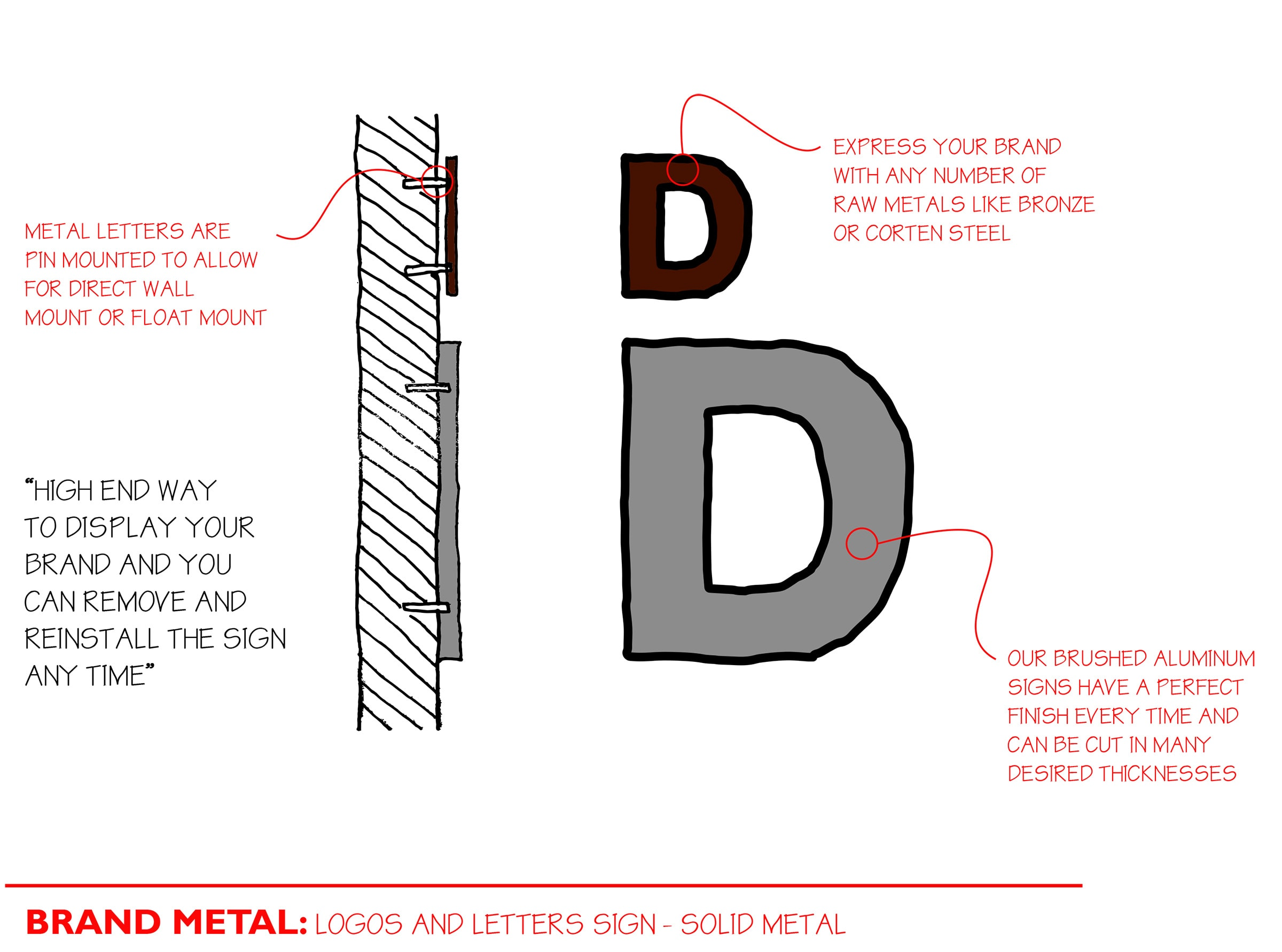 Brand Metal Sign Diagram