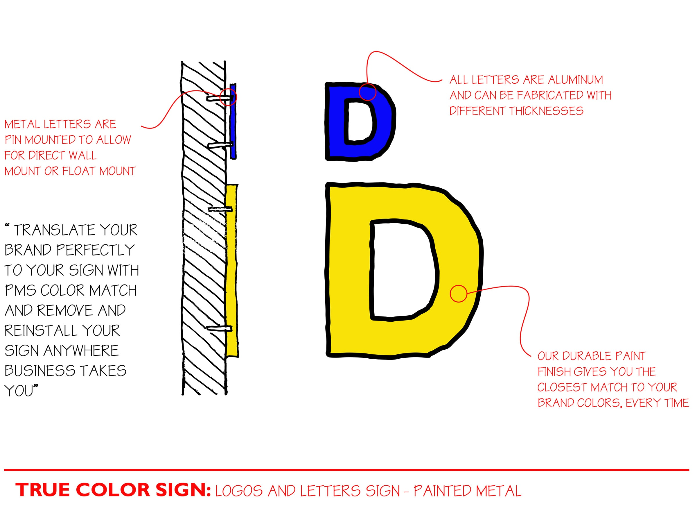 True Color Sign Diagram